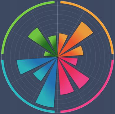 Det Digitale Kompetencehjul